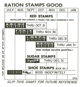 OPA-Ration-Stamp-Chart